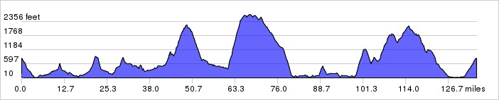 135M_elevation_profile_479857593