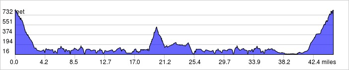 45M_elevation_profile_33327447